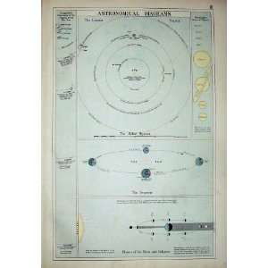 Bacon World Atlas 1891 Map Astronomical Diagrams Solar